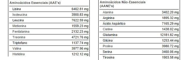 l'aminogramma dymatize il siero di latte d'élite