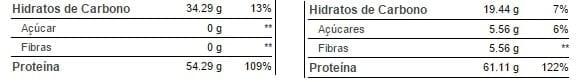 Comparación de suplementos de suero.