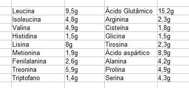 aminograma dymatize iso 100