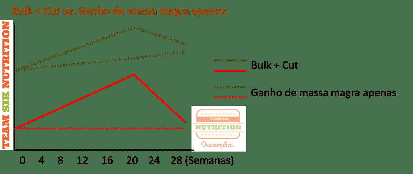 Guadagnare massa o perdere grasso, cosa devo fare?