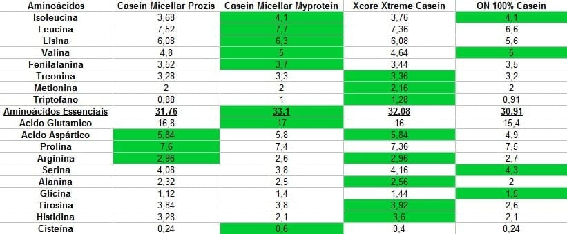 top caséines aminogrammes