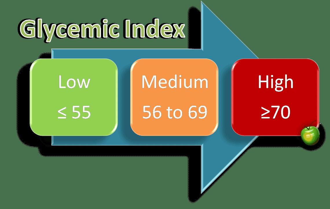 salle de fitness index glycémique